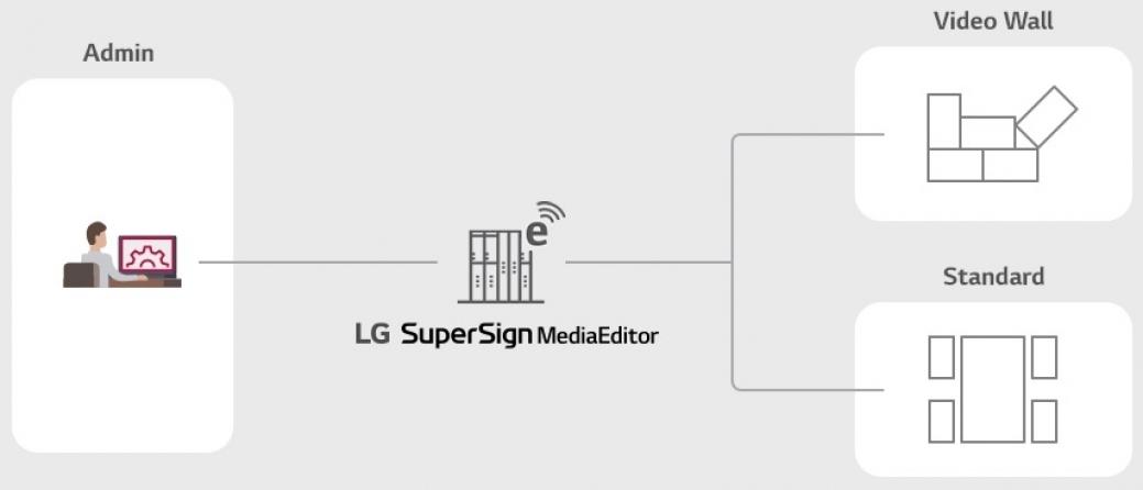 Licenza Software SuperSign Media Edior LG LWAEB