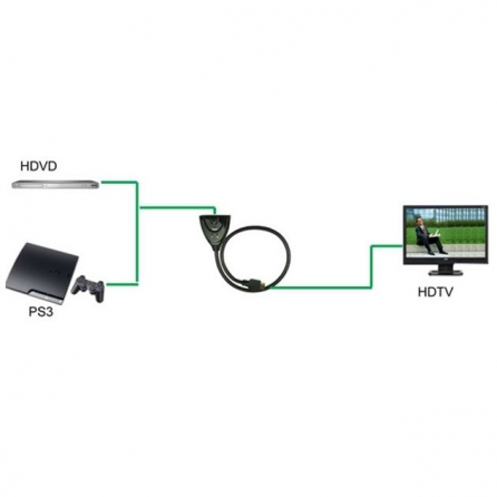 Switch HDMI Bidirezionale 2 porte 4K UHD 3D