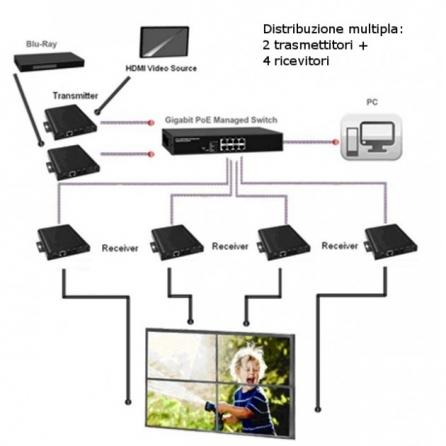 Ricevitore Extender HDMI over IP con PoE e Funzione Video Wall